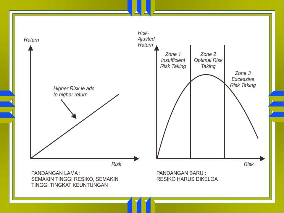 PARADIGMA MANAJEMEN RESIKO Paradigma lama menyatakan bahwa terdapat hubungan positif antara resiko dan tingkat keuntungan. Semakin tinggi resiko, sema