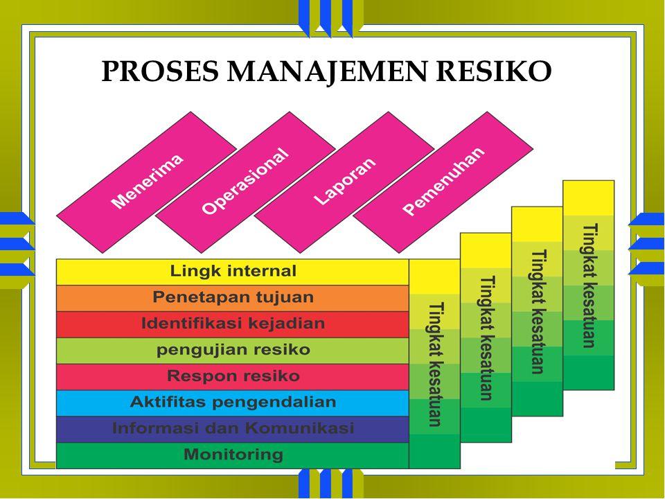 MATRIKS MANAJEMEN RESIKO Jenis Kerugian Frekuensi Kerugian Tingkat Keparahan Kerugian Teknik Manajemen Resiko yang Tepat 1Rendah Retensi 2TinggiRendah