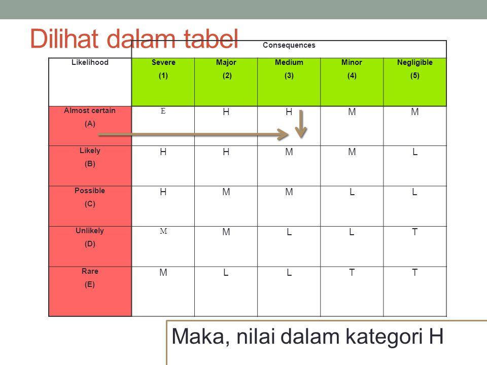 Dari penilaian dengan tabel diatas, yang memiliki resiko tinggi atau kategiri H adalah bahaya Berat beban dan Postur Tubuh yang salah, maka kedua hazard tersebut, kita identifikasi dalam tabel berikut :