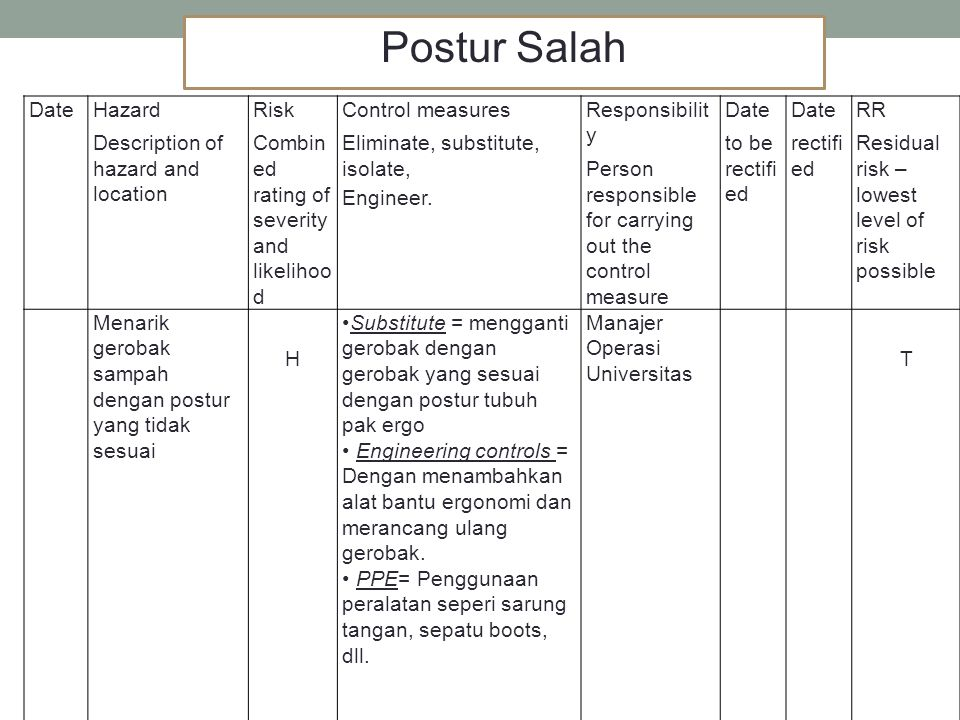 DateHazard Description of hazard and location Risk Combin ed rating of severity and likelihoo d Control measures Eliminate, substitute, isolate, Engin