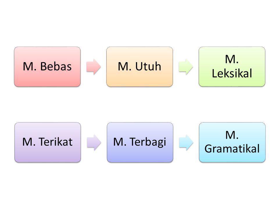M. BebasM. Utuh M. Leksikal M. TerikatM. Terbagi M. Gramatikal