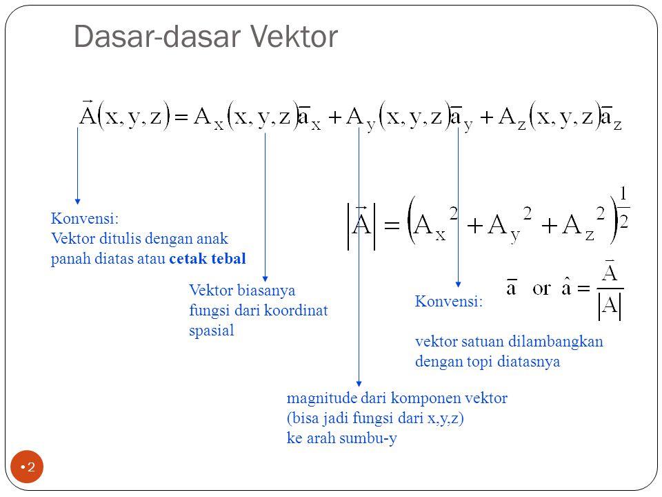 1 Dasar-Dasar Kalkulus Vektor untuk Medan dan Gelombang EM EL 2028 Medan Elektromagnetik