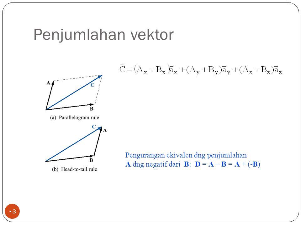 Dasar-dasar Vektor 2 Konvensi: Vektor ditulis dengan anak panah diatas atau cetak tebal Vektor biasanya fungsi dari koordinat spasial Konvensi: vektor satuan dilambangkan dengan topi diatasnya magnitude dari komponen vektor (bisa jadi fungsi dari x,y,z) ke arah sumbu-y