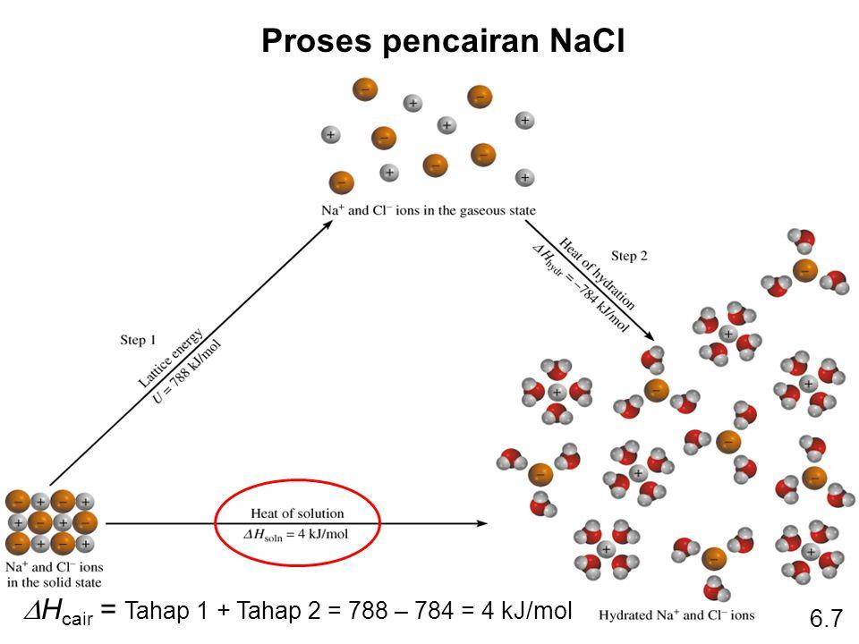 Proses pencairan NaCl  H cair = Tahap 1 + Tahap 2 = 788 – 784 = 4 kJ/mol 6.7