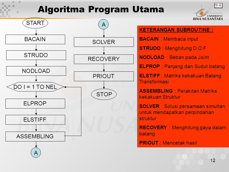12 Algoritma Program Utama START BACAIN STRUDO NODLOAD ELPROP ASSEMBLING DO I = 1 TO NEL ELSTIFF A SOLVER RECOVERY PRIOUT A STOP KETERANGAN SUBROUTINE