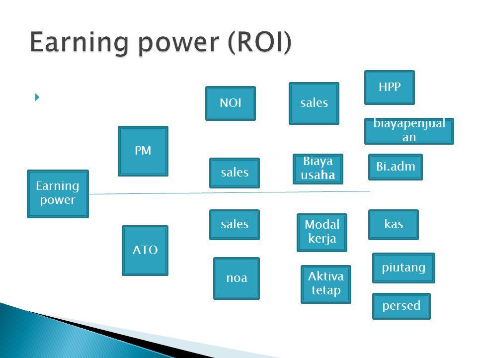  S PM Earning power ATO NOI sales noa sales Biaya usaha Modal kerja Aktiva tetap kas piutang persed HPP biayapenjual an Bi.adm