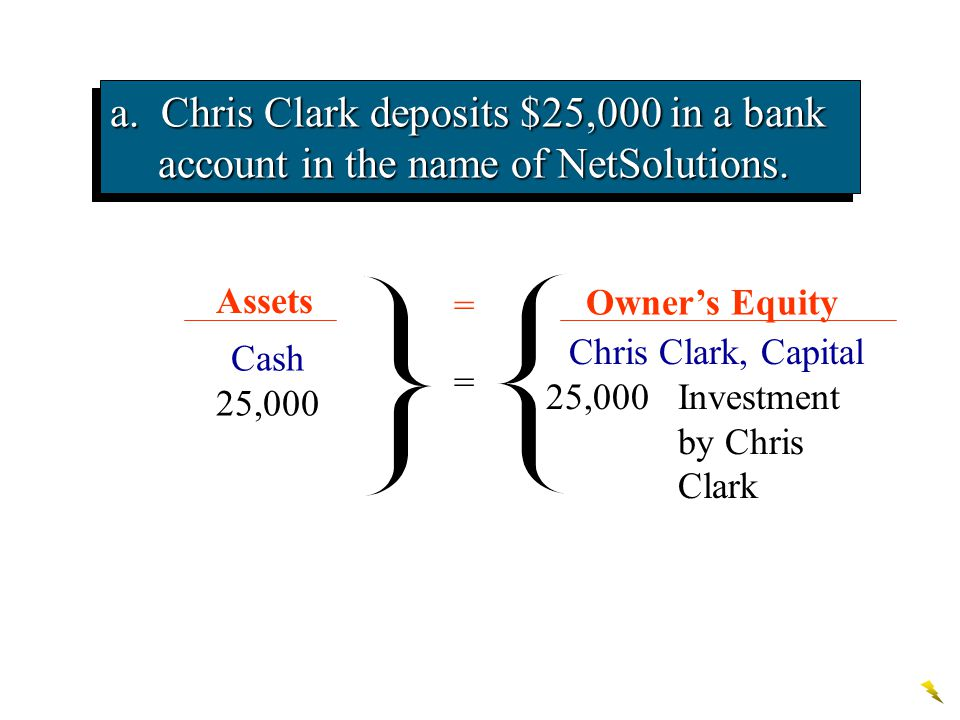 a. Chris Clark deposits $25,000 in a bank account in the name of NetSolutions. Chris Clark, Capital 25,000Investment by Chris Clark Cash 25,000 a. Ass