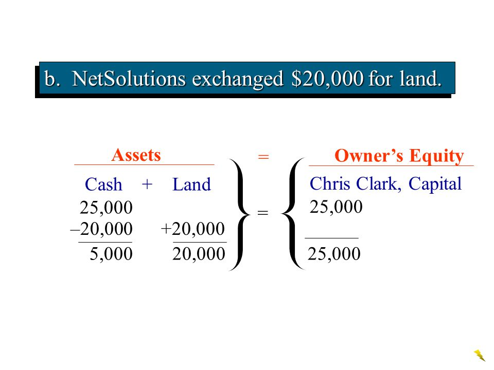 b. NetSolutions exchanged $20,000 for land. Chris Clark, Capital 25,000 Cash + Land 25,000 Bal. Assets Owner's Equity = = b. –20,000+20,000 Bal. 5,000