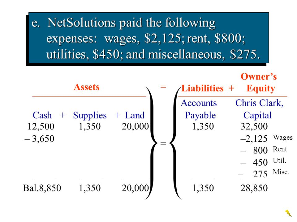 e. – 3,650–2,125 – 800 – 450 – 275 Wages Rent Util. Misc. Accounts Chris Clark, Cash + Supplies + Land Payable Capital Assets e. NetSolutions paid the