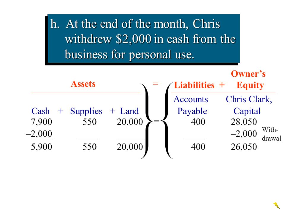 Accounts Chris Clark, Cash + Supplies + Land Payable Capital Assets h. At the end of the month, Chris withdrew $2,000 in cash from the business for pe