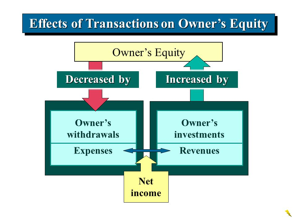 Owner's withdrawals Expenses Decreased by Owner's Equity Effects of Transactions on Owner's Equity Increased by Owner's investments Revenues Net incom
