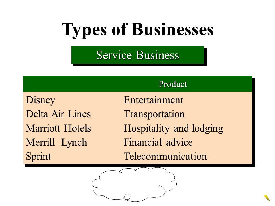 There are three types of business organizations Proprietorship Partnership Corporation