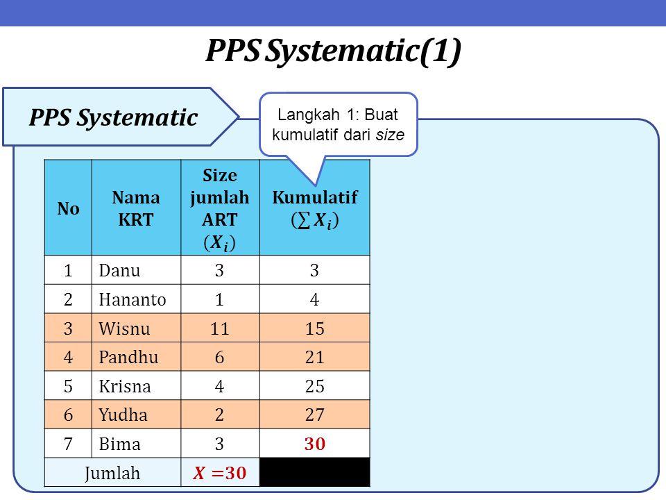 PPS Systematic(1) PPS Systematic No Nama KRT 1Danu33 2Hananto14 3Wisnu1115 4Pandhu621 5Krisna425 6Yudha227 7Bima330 Jumlah Langkah 1: Buat kumulatif d