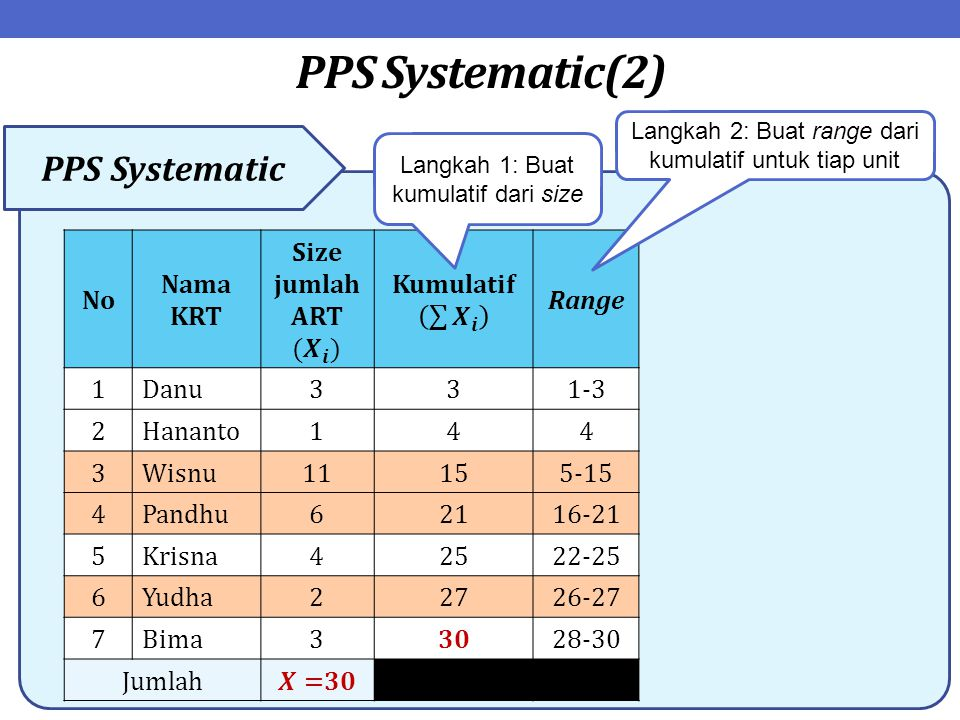 PPS Systematic(2) PPS Systematic No Nama KRT Range 1Danu331-3 2Hananto144 3Wisnu11155-15 4Pandhu62116-21 5Krisna42522-25 6Yudha22726-27 7Bima33028-30