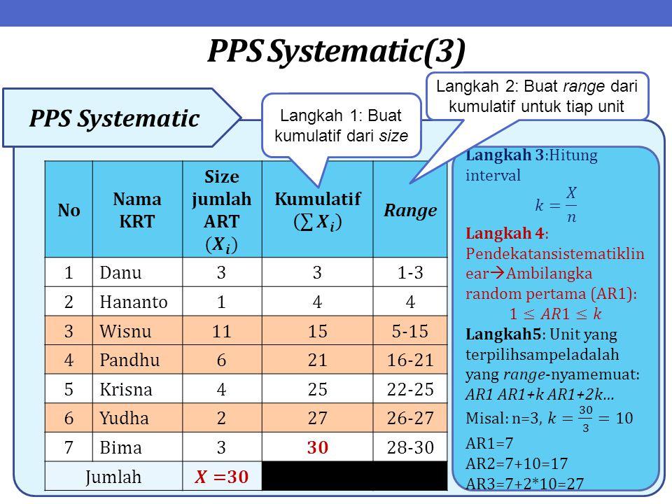 PPS Systematic(3) PPS Systematic No Nama KRT Range 1Danu331-3 2Hananto144 3Wisnu11155-15 4Pandhu62116-21 5Krisna42522-25 6Yudha22726-27 7Bima33028-30