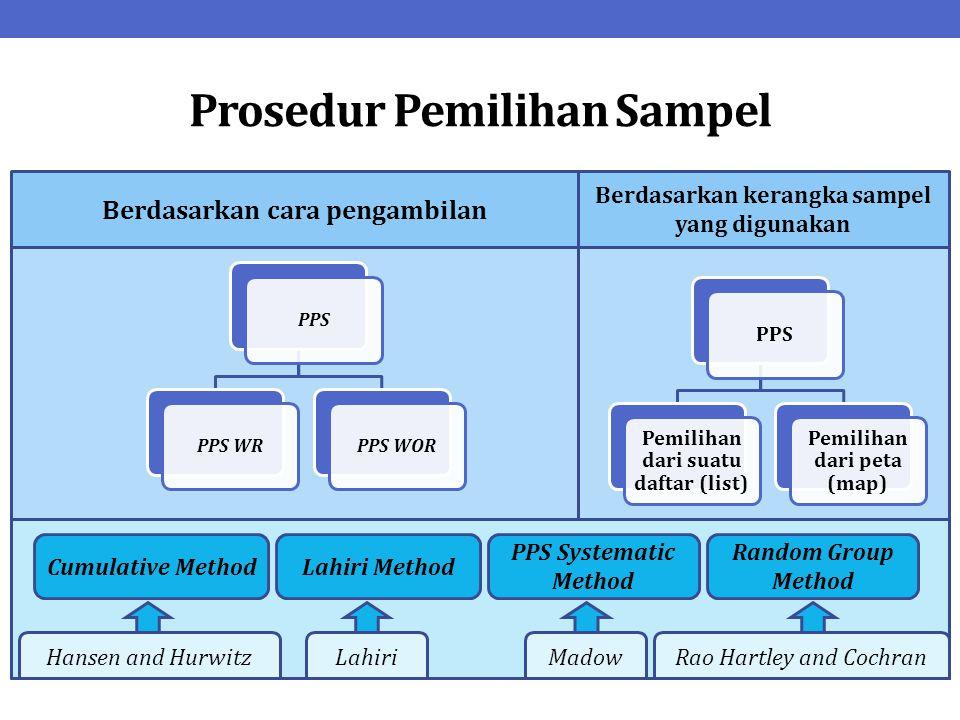 Prosedur Pemilihan Sampel Berdasarkan cara pengambilan Berdasarkan kerangka sampel yang digunakan Cumulative MethodLahiri Method PPS Systematic Method