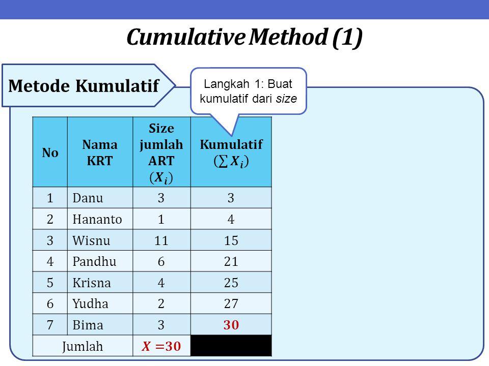 Cumulative Method (1) Metode Kumulatif No Nama KRT 1Danu33 2Hananto14 3Wisnu1115 4Pandhu621 5Krisna425 6Yudha227 7Bima330 Jumlah Langkah 1: Buat kumul
