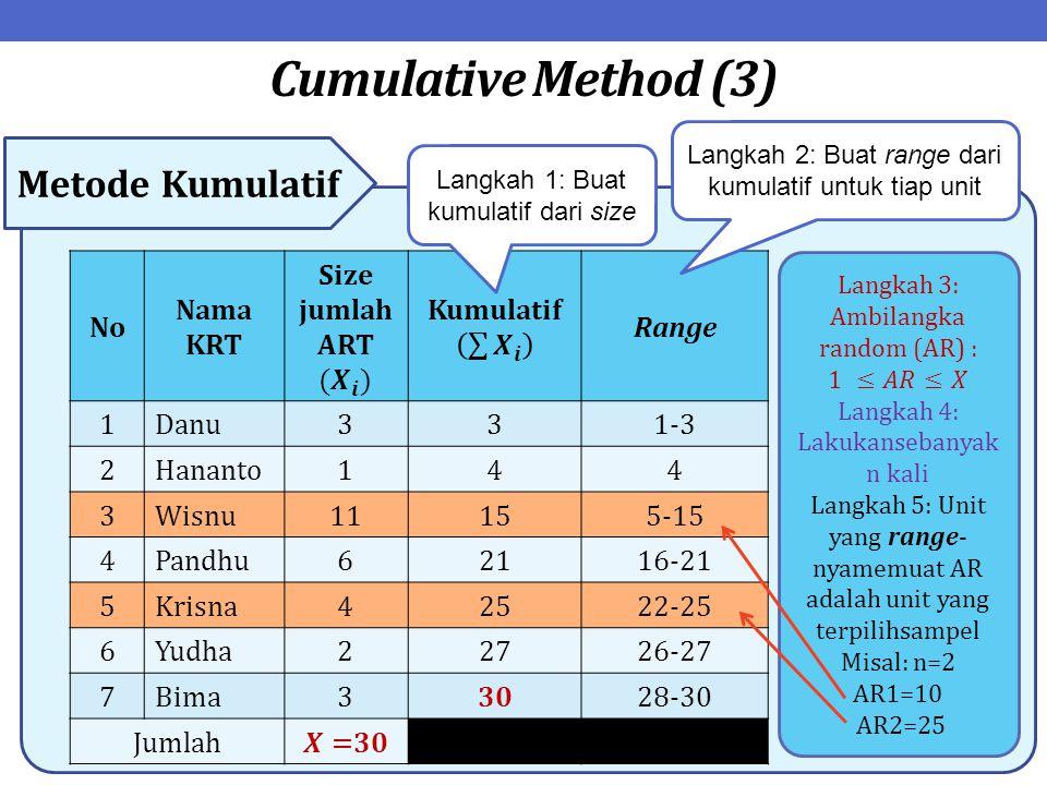 Cumulative Method (3) Metode Kumulatif No Nama KRT Range 1Danu331-3 2Hananto144 3Wisnu11155-15 4Pandhu62116-21 5Krisna42522-25 6Yudha22726-27 7Bima330