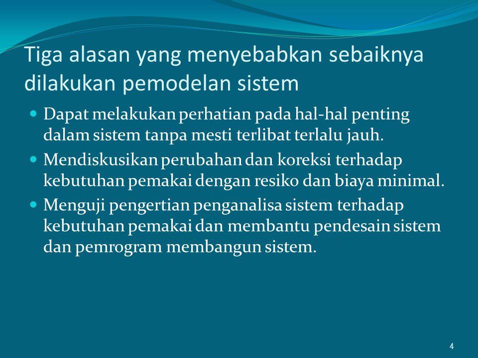 5 DIAGRAM ALIRAN DATA FISIK HARUS MEMUAT A.PROSES MANUAL B.