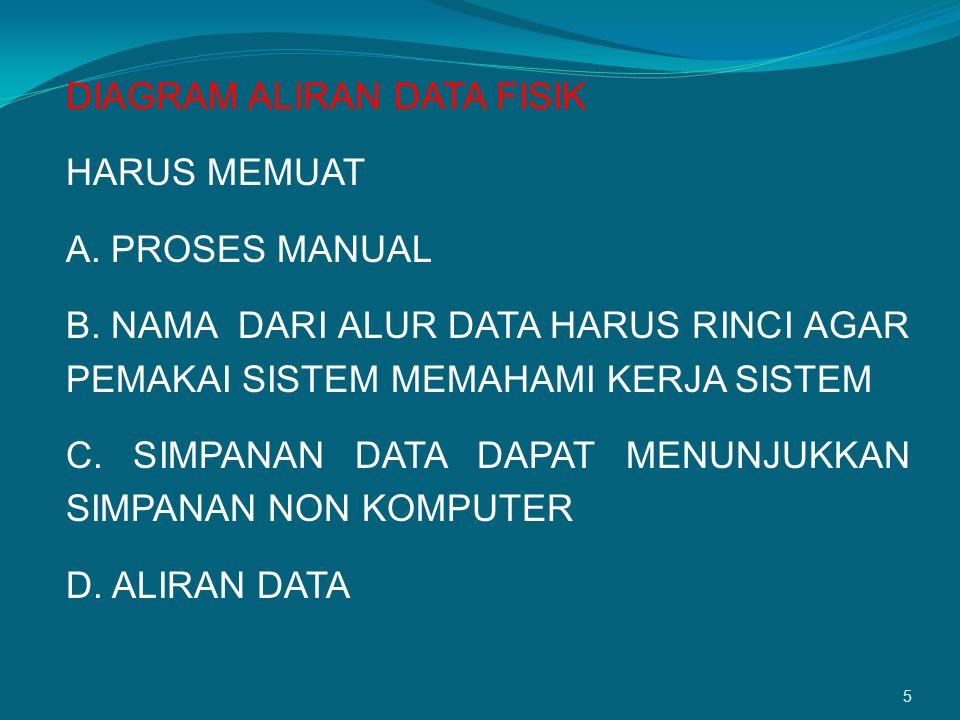 5 DIAGRAM ALIRAN DATA FISIK HARUS MEMUAT A. PROSES MANUAL B. NAMA DARI ALUR DATA HARUS RINCI AGAR PEMAKAI SISTEM MEMAHAMI KERJA SISTEM C. SIMPANAN DAT