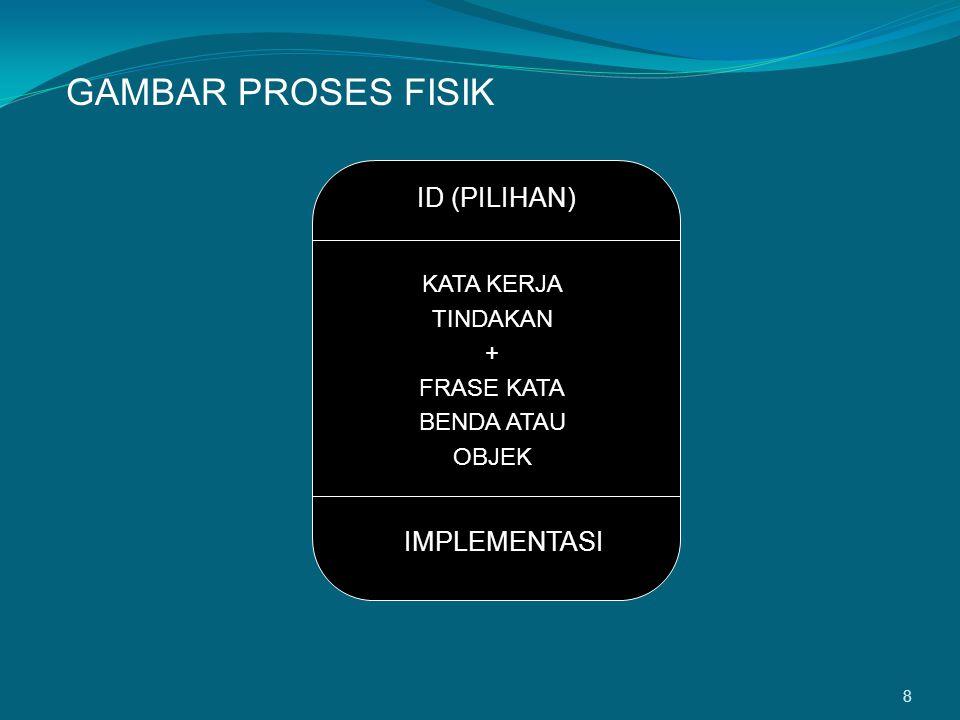 8 GAMBAR PROSES FISIK ID (PILIHAN) KATA KERJA TINDAKAN + FRASE KATA BENDA ATAU OBJEK IMPLEMENTASI
