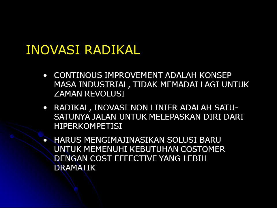 INOVASI RADIKAL CONTINOUS IMPROVEMENT ADALAH KONSEP MASA INDUSTRIAL, TIDAK MEMADAI LAGI UNTUK ZAMAN REVOLUSI RADIKAL, INOVASI NON LINIER ADALAH SATU-
