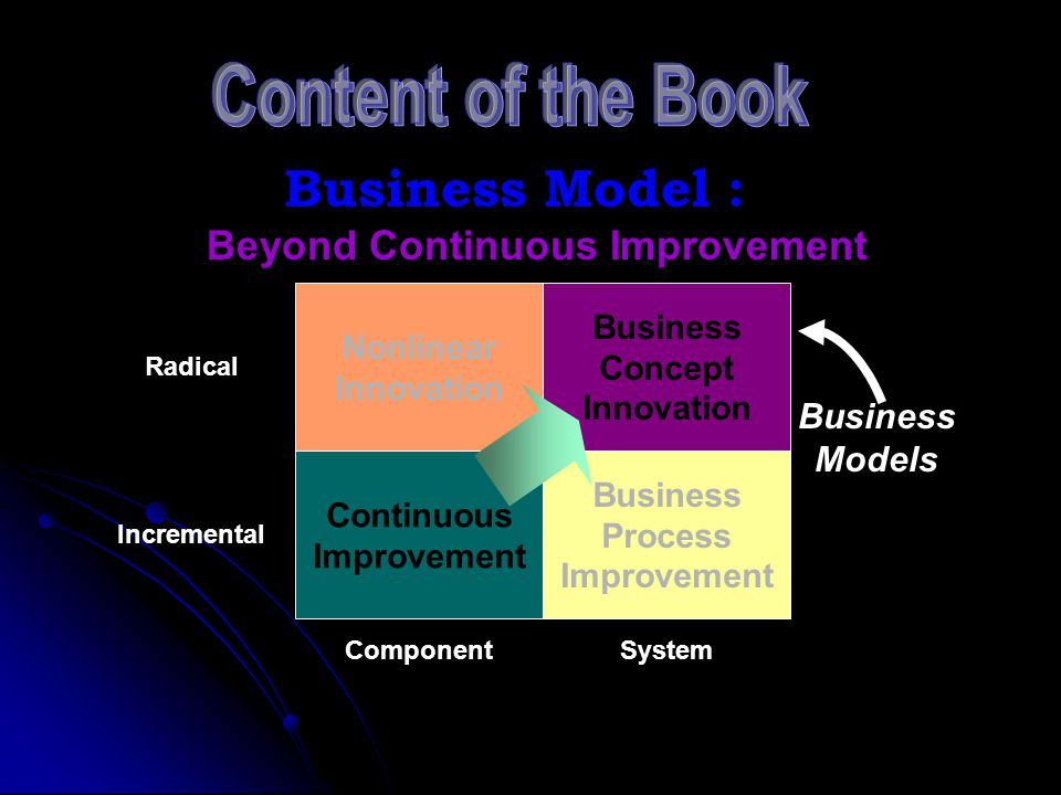 System Business Model : Beyond Continuous Improvement Nonlinear Innovation Continuous Improvement Business Concept Innovation Business Process Improve