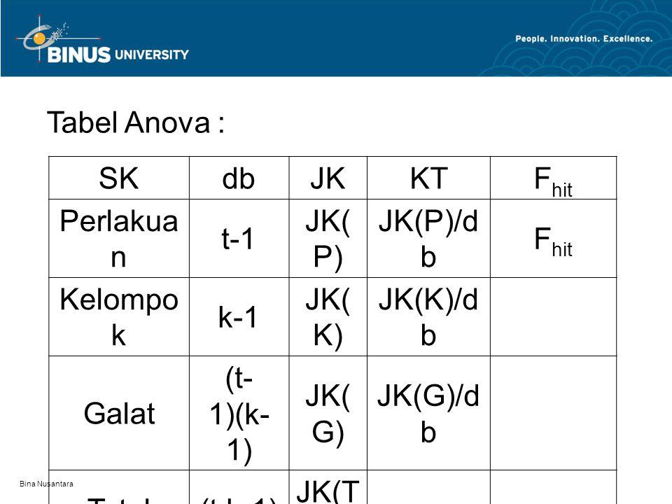Tabel Anova : SKdbJKKTF hit Perlakua n t-1 JK( P) JK(P)/d b F hit Kelompo k k-1 JK( K) JK(K)/d b Galat (t- 1)(k- 1) JK( G) JK(G)/d b Total(t.k-1) JK(T