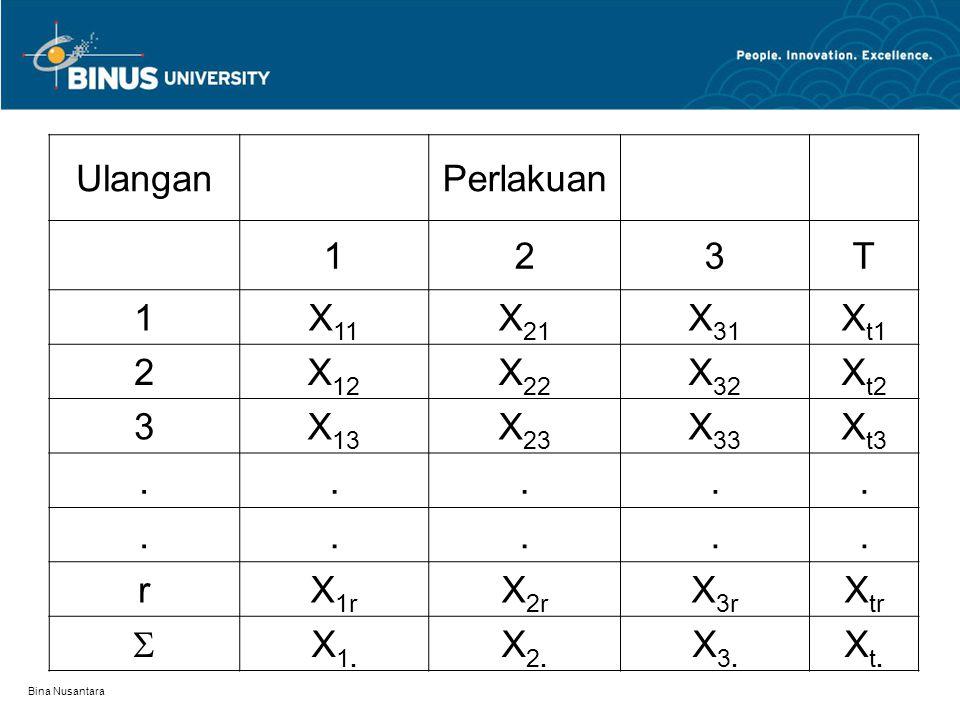 Bina Nusantara UlanganPerlakuan 123T 1X 11 X 21 X 31 X t1 2X 12 X 22 X 32 X t2 3X 13 X 23 X 33 X t3.......... rX 1r X 2r X 3r X tr  X1.X1. X2.X2. X3.