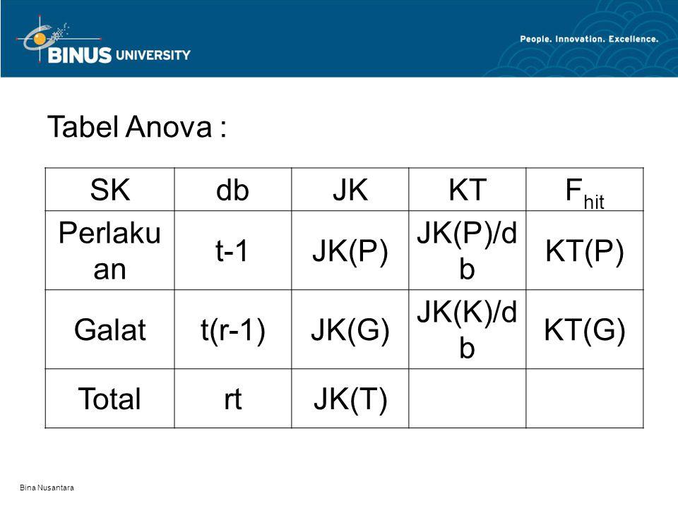Tabel Anova : SKdbJKKTF hit Perlaku an t-1JK(P) JK(P)/d b KT(P) Galatt(r-1)JK(G) JK(K)/d b KT(G) TotalrtJK(T)