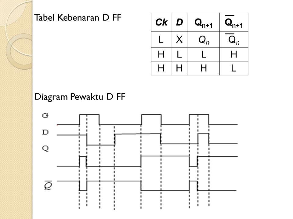 CkDQ n+1 LXQnQn QnQn HLLH HHHL Tabel Kebenaran D FF Diagram Pewaktu D FF