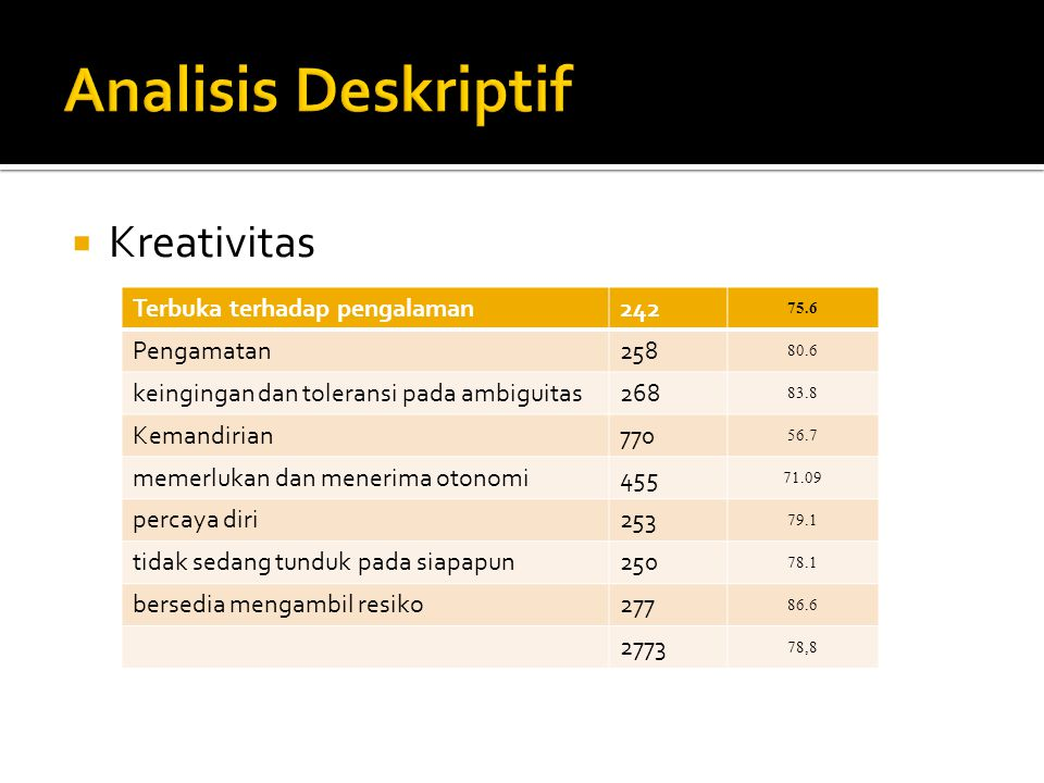  Kreativitas Terbuka terhadap pengalaman242 75.6 Pengamatan258 80.6 keingingan dan toleransi pada ambiguitas268 83.8 Kemandirian770 56.7 memerlukan d