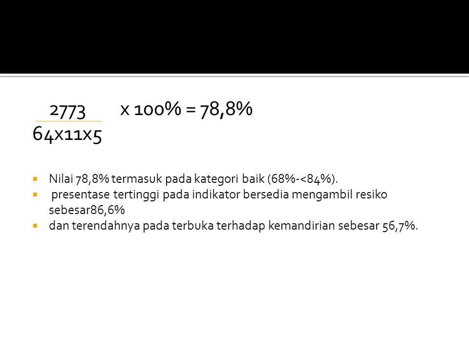 2773x 100% = 78,8% 64x11x5  Nilai 78,8% termasuk pada kategori baik (68%-<84%).  presentase tertinggi pada indikator bersedia mengambil resiko sebes