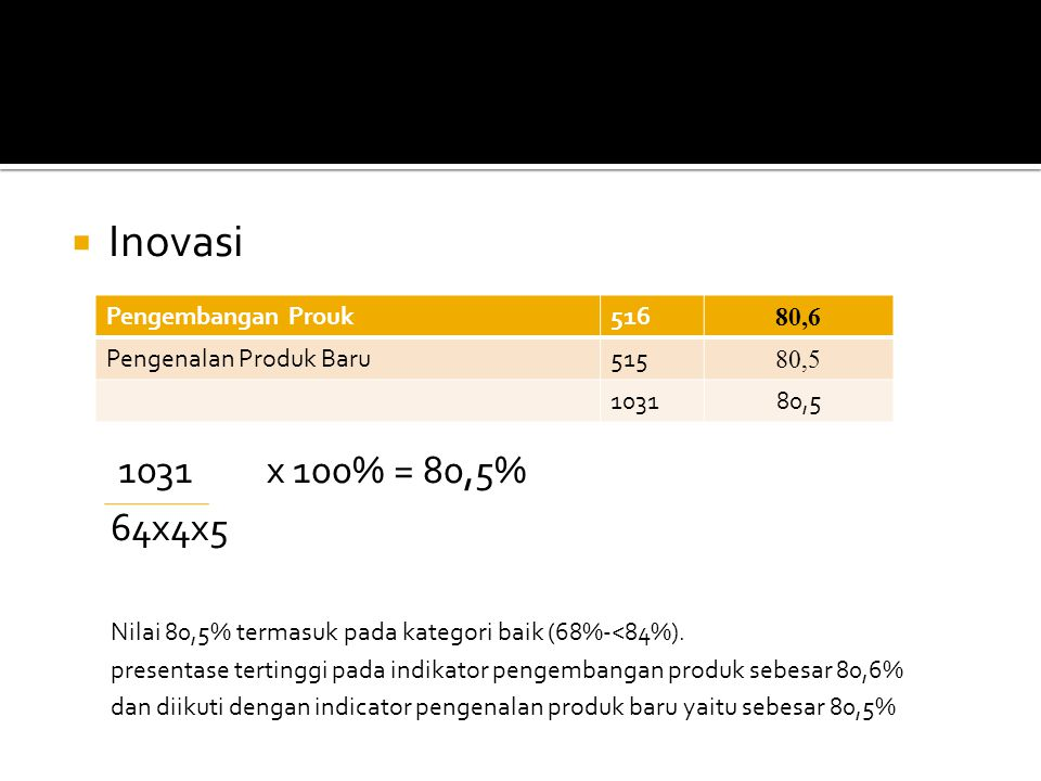  Inovasi 1031x 100% = 80,5% 64x4x5 Nilai 80,5% termasuk pada kategori baik (68%-<84%). presentase tertinggi pada indikator pengembangan produk sebesa
