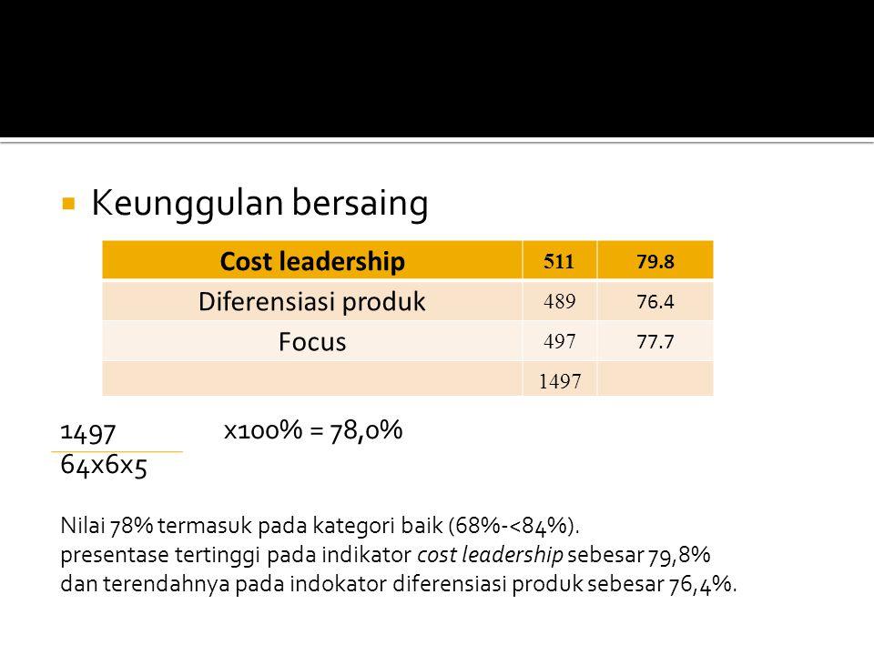  Keunggulan bersaing 1497x100% = 78,0% 64x6x5 Nilai 78% termasuk pada kategori baik (68%-<84%). presentase tertinggi pada indikator cost leadership s