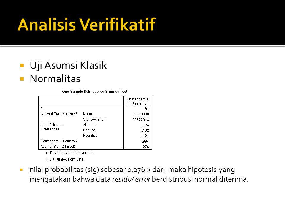 Uji Asumsi Klasik  Normalitas  nilai probabilitas (sig) sebesar 0,276 > dari maka hipotesis yang mengatakan bahwa data residu/ error berdistribusi