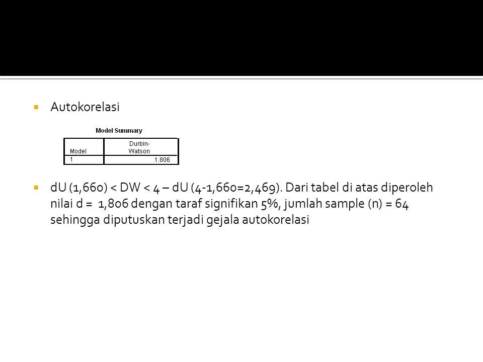  Autokorelasi  dU (1,660) < DW < 4 – dU (4-1,660=2,469). Dari tabel di atas diperoleh nilai d = 1,806 dengan taraf signifikan 5%, jumlah sample (n)