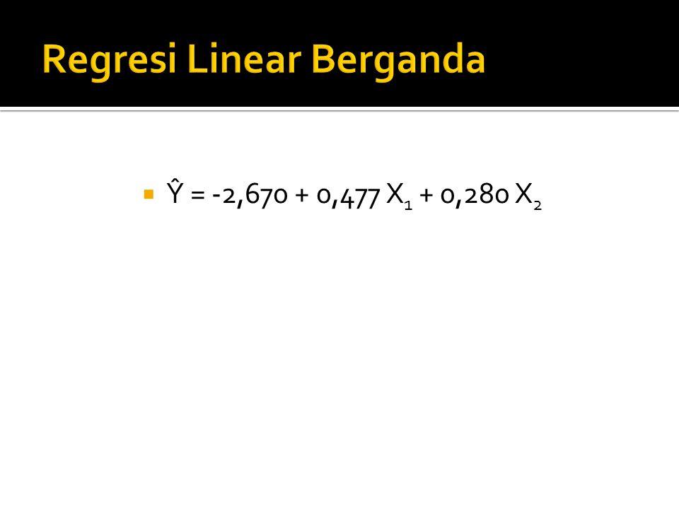  Ŷ = -2,670 + 0,477 X 1 + 0,280 X 2