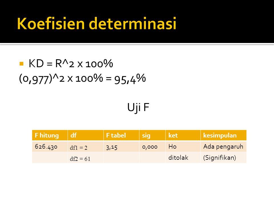  KD = R^2 x 100% (0,977)^2 x 100% = 95,4% Uji F F hitungdfF tabelsigketkesimpulan 626.430 df1 = 2 3,150,000HoAda pengaruh df2 = 61 ditolak(Signifikan