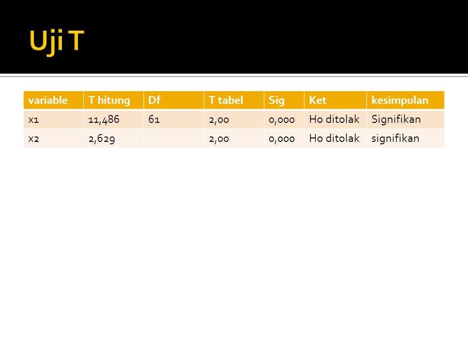 variableT hitungDfT tabelSigKetkesimpulan x111,486612,000,000Ho ditolakSignifikan x22,6292,000,000Ho ditolaksignifikan