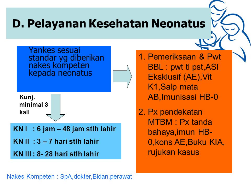 Yankes sesuai standar yg diberikan nakes kompeten kepada neonatus D. Pelayanan Kesehatan Neonatus Kunj. minimal 3 kali KN I : 6 jam – 48 jam stlh lahi