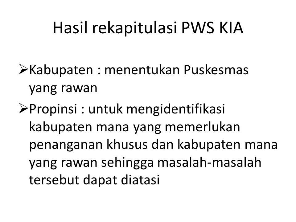 Hasil rekapitulasi PWS KIA  Kabupaten : menentukan Puskesmas yang rawan  Propinsi : untuk mengidentifikasi kabupaten mana yang memerlukan penanganan
