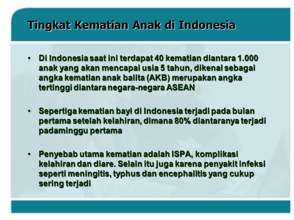 Tingkat Kematian Anak di Indonesia Di Indonesia saat ini terdapat 40 kematian diantara 1.000 anak yang akan mencapai usia 5 tahun, dikenal sebagai ang