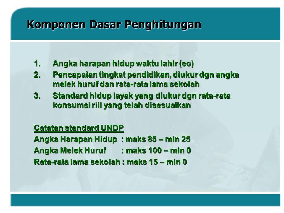 Komponen Dasar Penghitungan 1.Angka harapan hidup waktu lahir (eo) 2.Pencapaian tingkat pendidikan, diukur dgn angka melek huruf dan rata-rata lama se