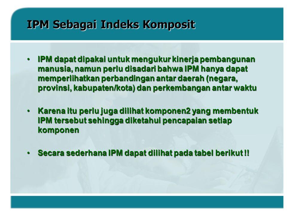 IPM Sebagai Indeks Komposit IPM dapat dipakai untuk mengukur kinerja pembangunan manusia, namun perlu disadari bahwa IPM hanya dapat memperlihatkan pe