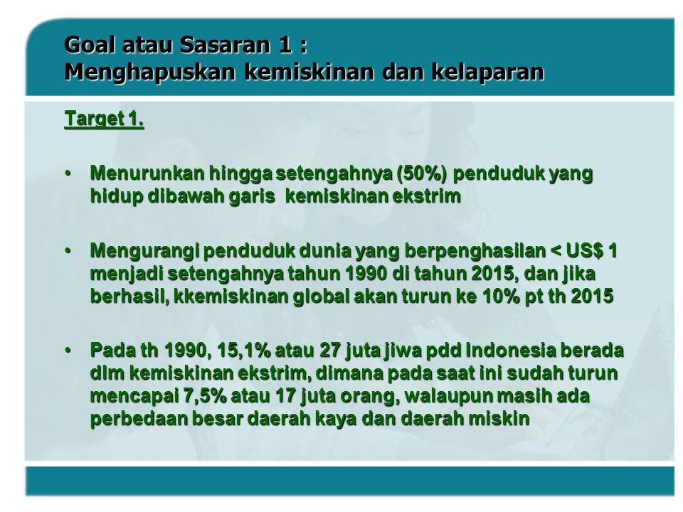 Goal atau Sasaran 1 : Menghapuskan kemiskinan dan kelaparan Target 1. Menurunkan hingga setengahnya (50%) penduduk yang hidup dibawah garis kemiskinan