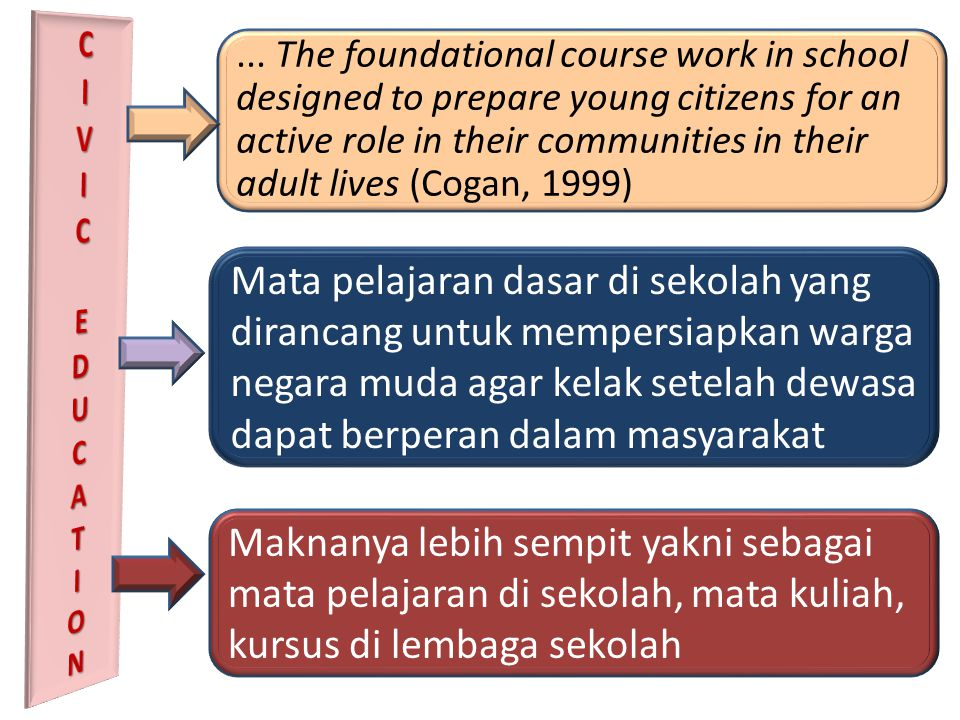 ... The foundational course work in school designed to prepare young citizens for an active role in their communities in their adult lives (Cogan, 199