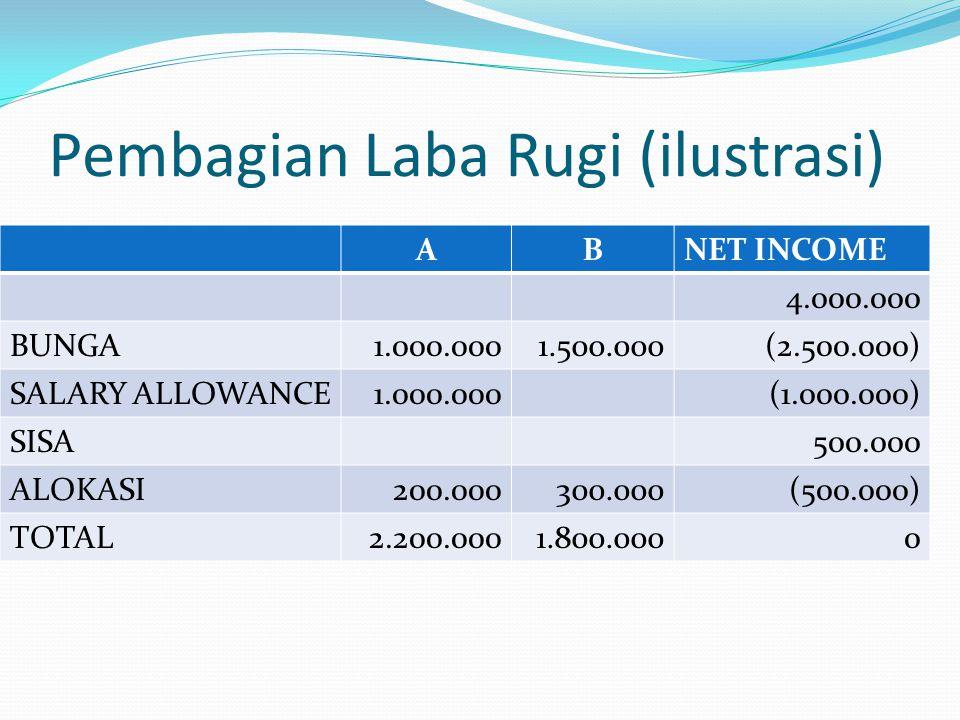 Pembagian Laba Rugi (ilustrasi) ABNET INCOME 4.000.000 BUNGA1.000.0001.500.000(2.500.000) SALARY ALLOWANCE1.000.000(1.000.000) SISA500.000 ALOKASI200.000300.000(500.000) TOTAL2.200.0001.800.0000