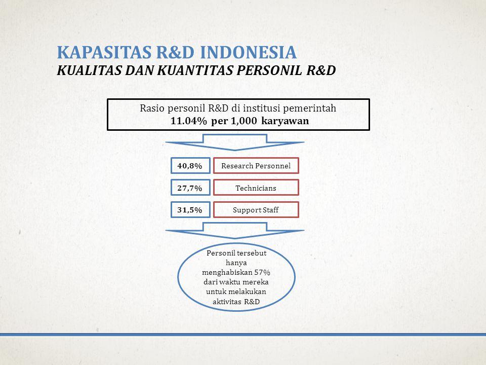 KAPASITAS R&D INDONESIA KUALITAS DAN KUANTITAS PERSONIL R&D Rasio personil R&D di institusi pemerintah 11.04% per 1,000 karyawan 40,8% 27,7% 31,5% Research Personnel Technicians Support Staff Personil tersebut hanya menghabiskan 57% dari waktu mereka untuk melakukan aktivitas R&D