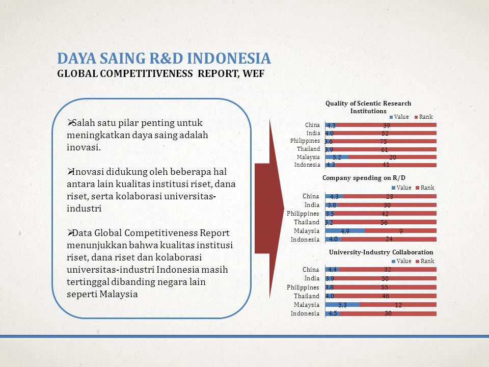 DAYA SAING R&D INDONESIA GLOBAL COMPETITIVENESS REPORT, WEF  Salah satu pilar penting untuk meningkatkan daya saing adalah inovasi.  Inovasi didukun
